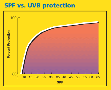 sunscreen spf protection graph